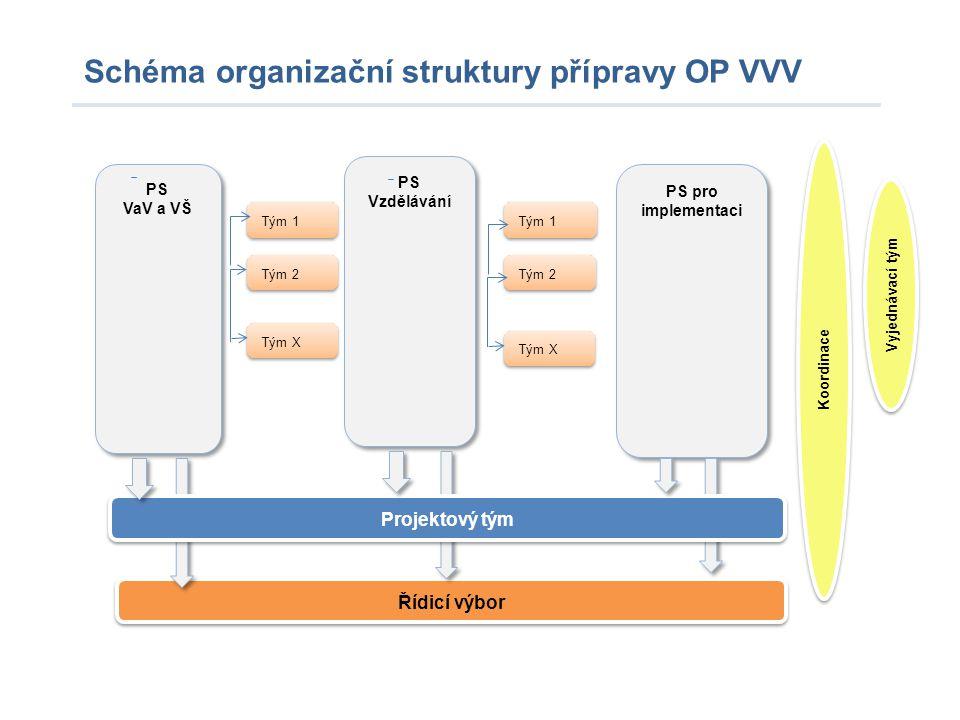 Schéma organizační struktury přípravy OP VVV PS pro implementaci PS VaV a VŠ PS VaV a VŠ PS Vzdělávání Řídicí výbor Tým 2 Tým 1 Vyjednávací tým Projek