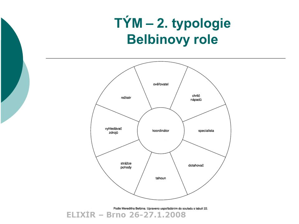 ELIXÍR – Brno 26-27.1.2008 TÝM – 2. typologie Belbinovy role