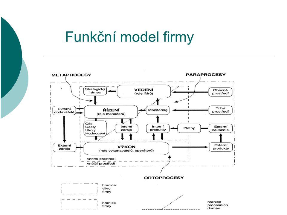ELIXÍR – Brno 26-27.1.2008 Funkční model firmy