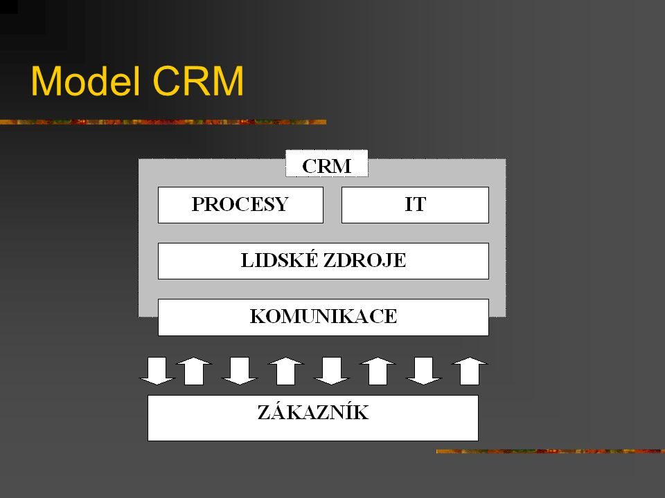 Zázemí pro CRM v podniku procesní řízení kvalifikované lidské zdroje, které chápou podstatu řízení vztahů se zákazníky a které jsou otevřené komunikaci informační technologie a software, který umožňuje analyzovat a sdružovat data pro účely CRM