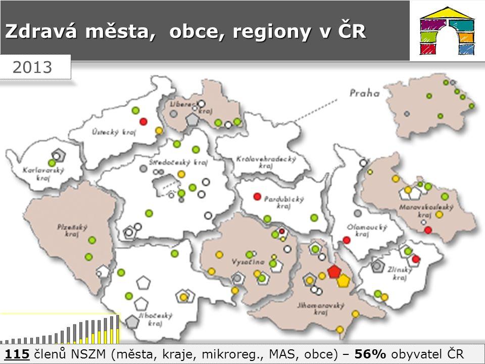 TÉMATA UDRŽITELNÉHO ROZVOJE 1.Správa věcí veřejných a územní rozvoj 2.