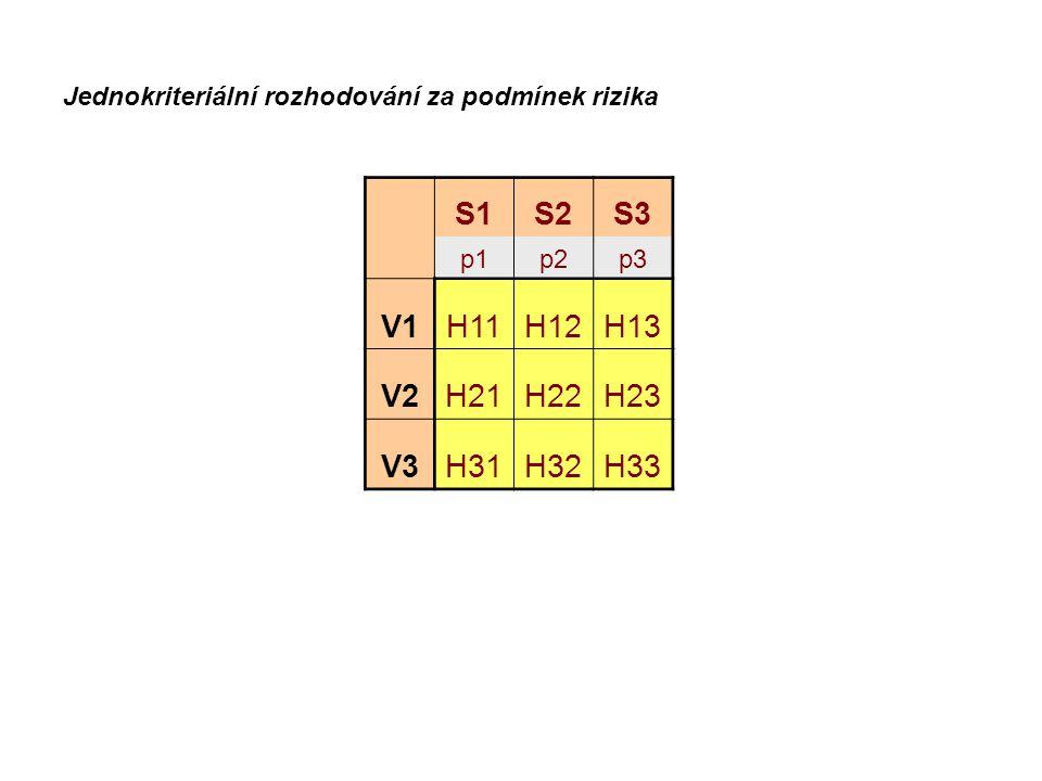 S1S2S3 p1p2p3 V1H11H12H13 V2H21H22H23 V3H31H32H33 Jednokriteriální rozhodování za podmínek rizika