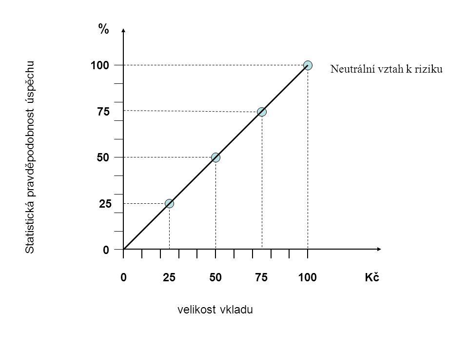 100 0 50 % 0 100Kč Statistická pravděpodobnost úspěchu velikost vkladu Neutrální vztah k riziku 25 75 2575