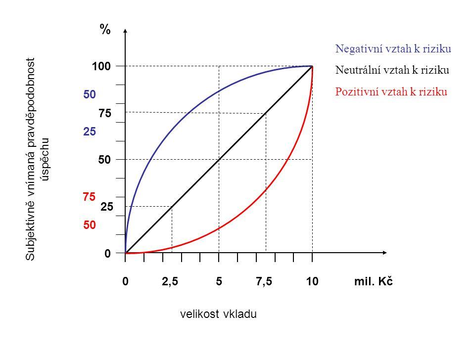 100 0 50 % 0510mil. Kč Subjektivně vnímaná pravděpodobnost úspěchu velikost vkladu Negativní vztah k riziku Neutrální vztah k riziku Pozitivní vztah k