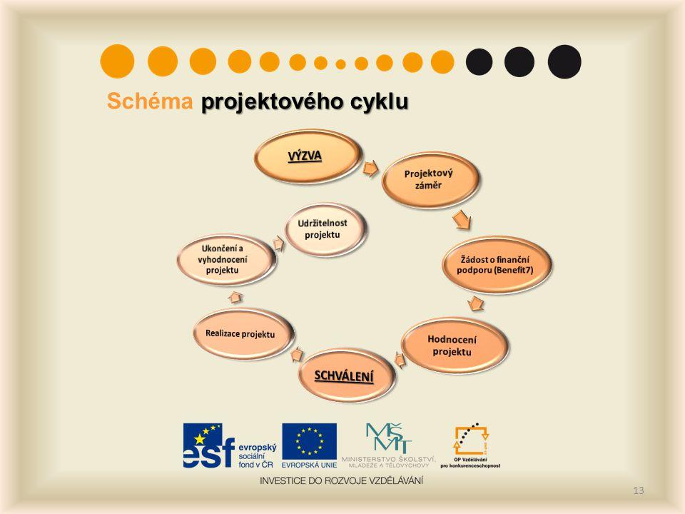 projektového cyklu Schéma projektového cyklu 13