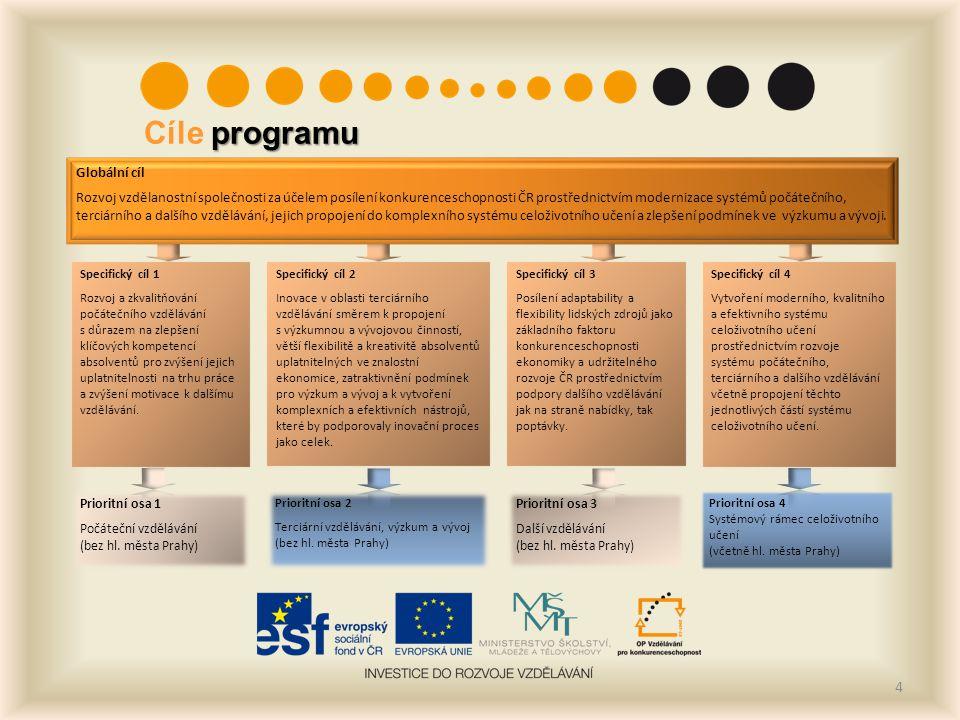 4 Globální cíl Rozvoj vzdělanostní společnosti za účelem posílení konkurenceschopnosti ČR prostřednictvím modernizace systémů počátečního, terciárního a dalšího vzdělávání, jejich propojení do komplexního systému celoživotního učení a zlepšení podmínek ve výzkumu a vývoji.