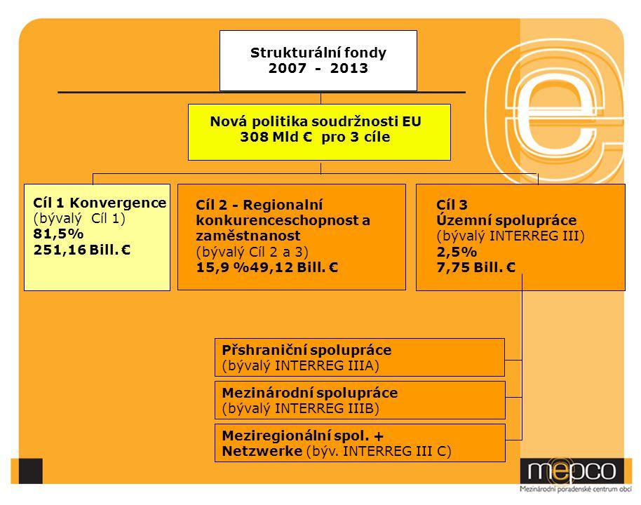 Nová politika soudržnosti EU 308 Mld € pro 3 cíle Cíl 3 Územní spolupráce (bývalý INTERREG III) 2,5% 7,75 Bill. € Cíl 2 - Regionalní konkurenceschopno