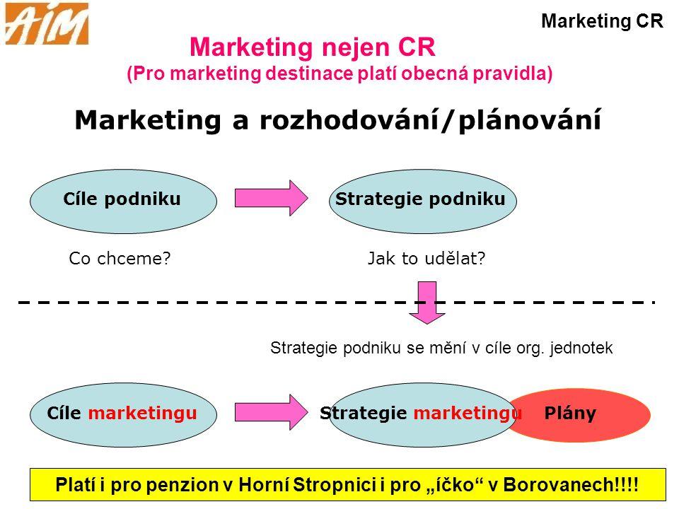 Marketing nejen CR Marketing CR Marketing a rozhodování/plánování Co chceme?Jak to udělat? Cíle podnikuStrategie podniku Plány Strategie podniku se mě