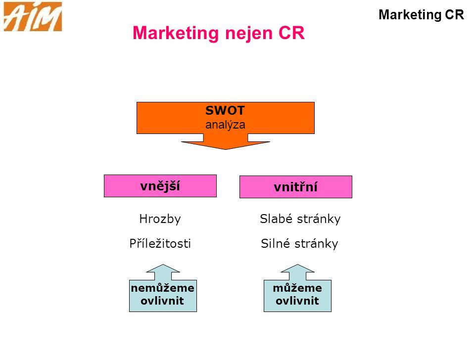 Marketing nejen CR Marketing CR SWOT analýza vnější vnitřní Slabé stránky Silné stránky Hrozby Příležitosti nemůžeme ovlivnit můžeme ovlivnit