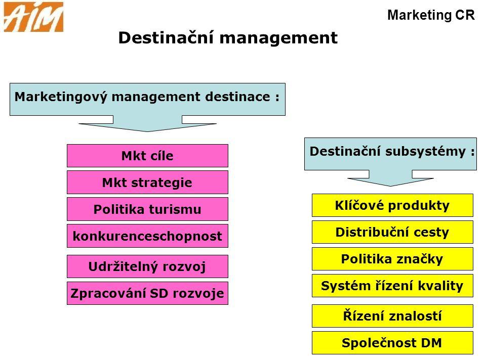 Destinační management Marketing CR Mkt cíle Mkt strategie Politika turismu konkurenceschopnost Marketingový management destinace : Udržitelný rozvoj Z