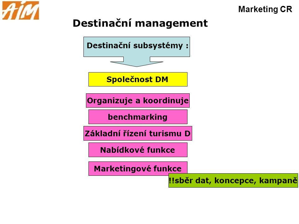 Destinační management Marketing CR Organizuje a koordinuje benchmarking Základní řízení turismu D Nabídkové funkce Marketingové funkce !!sběr dat, kon