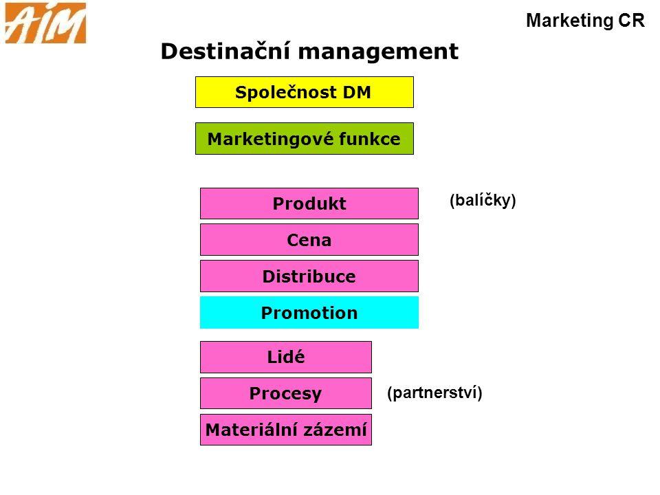 Destinační management Marketing CR Marketingové funkce Společnost DM Produkt Cena Distribuce Promotion Lidé Procesy Materiální zázemí (balíčky) (partn