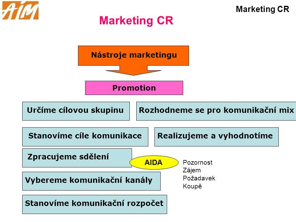 Marketing CR Nástroje marketingu Promotion Stanovíme cíle komunikace Zpracujeme sdělení Určíme cílovou skupinu Vybereme komunikační kanály Stanovíme k
