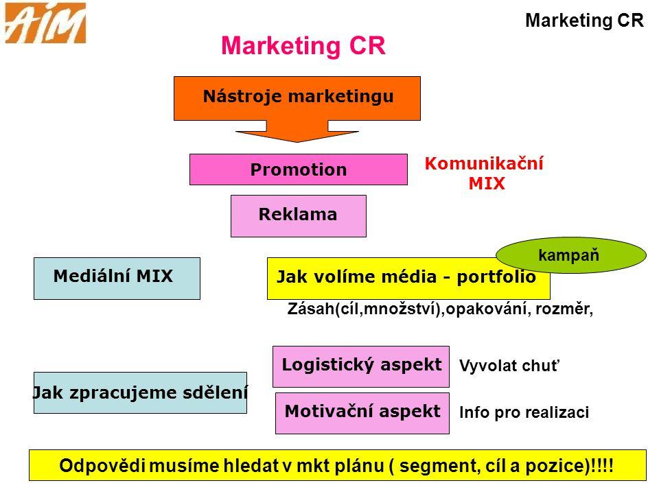 Marketing CR Nástroje marketingu Promotion Reklama Komunikační MIX Jak volíme média - portfolio Jak zpracujeme sdělení Mediální MIX Zásah(cíl,množství