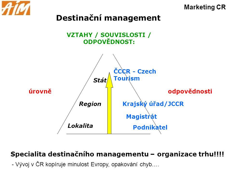 VZTAHY / SOUVISLOSTI / ODPOVĚDNOST: Lokalita Region Stát Krajský úřad/JCCR Magistrát Podnikatel ČCCR - Czech Tourism Destinační management Marketing C