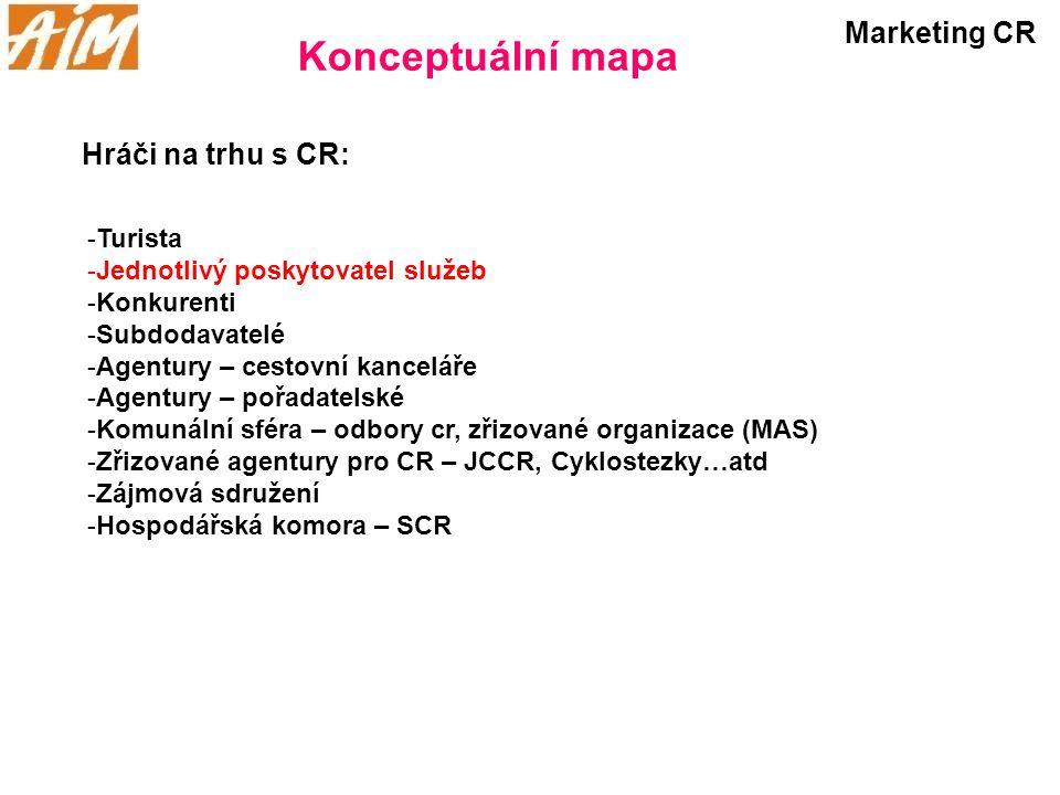 Konceptuální mapa Marketing CR Hráči na trhu s CR: -Turista -Jednotlivý poskytovatel služeb -Konkurenti -Subdodavatelé -Agentury – cestovní kanceláře