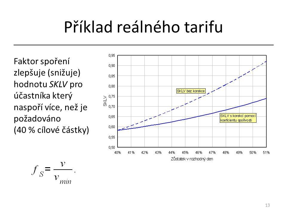 Příklad reálného tarifu 13 Faktor spoření zlepšuje (snižuje) hodnotu SKLV pro účastníka který naspoří více, než je požadováno (40 % cílové částky)