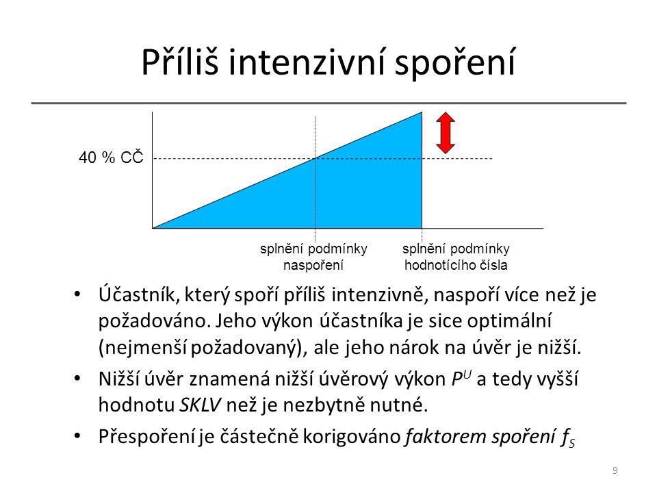 Faktor spoření f S Faktor spoření f S zajistí, že pokud má klient uspořeno více než je požadováno, začne jeho hodnotící číslo růst rychleji.