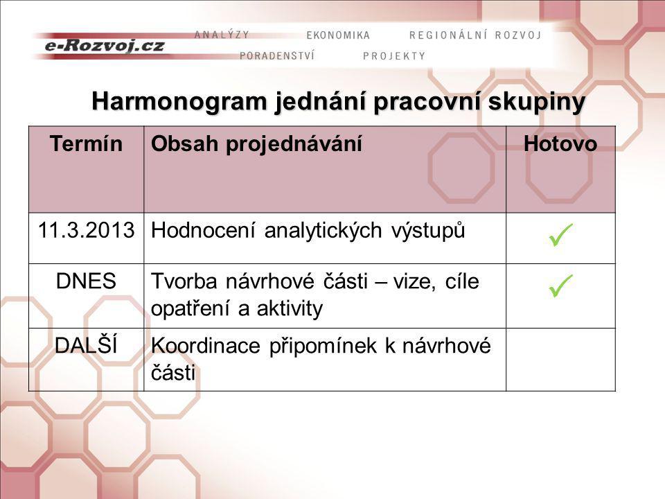 Harmonogram jednání pracovní skupiny TermínObsah projednáváníHotovo 11.3.2013Hodnocení analytických výstupů  DNESTvorba návrhové části – vize, cíle opatření a aktivity  DALŠÍKoordinace připomínek k návrhové části