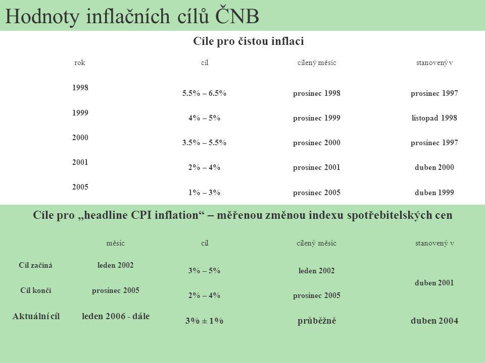 Hodnoty inflačních cílů ČNB Cíle pro čistou inflaci rokcílcílený měsícstanovený v 1998 5.5% – 6.5%prosinec 1998prosinec 1997 1999 4% – 5%prosinec 1999
