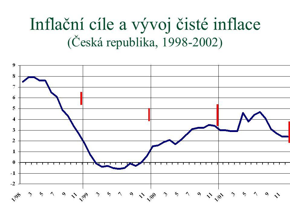 Inflační cíle a vývoj čisté inflace (Česká republika, 1998-2002)