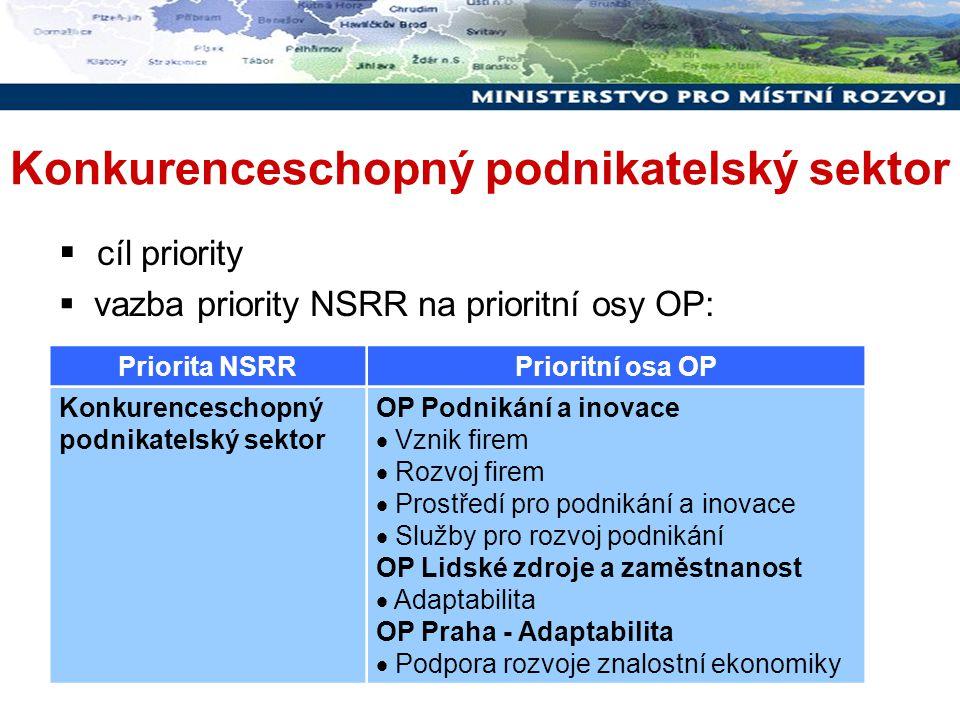 Priorita NSRRPrioritní osa OP Konkurenceschopný podnikatelský sektor OP Výzkum a vývoj pro inovace  Evropská centra excelence  Regionální VaV centra  Komercializace, populariz.