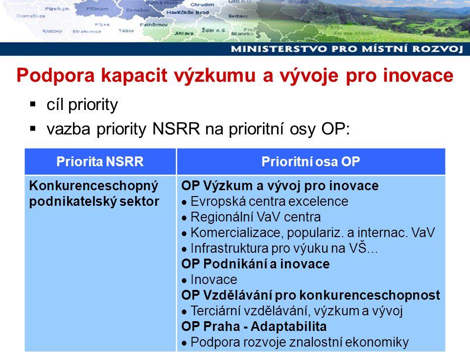 Rozvoj udržitelného cestovního ruchu Priorita NSRRPrioritní osa OP Konkurenceschopný podnikatelský sektor Regionální operační programy  Rozvoj cestovního ruchu Integrovaný operační program  Národní podpora cestovního ruchu  cíl / zaměření intervencí  vazba priority NSRR na prioritní osy OP: