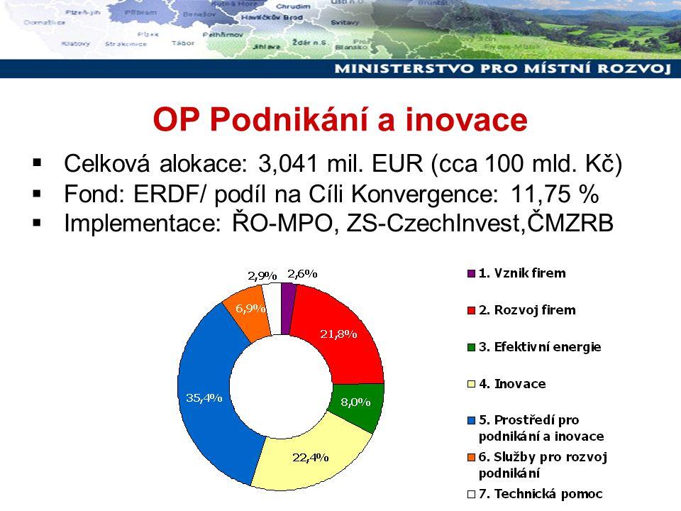 Příklady projektů (PROSPERITA) Rozšíření služeb BIC Ostrava Zvýšení kapacity pro poskytování služeb inovačním podnikům.