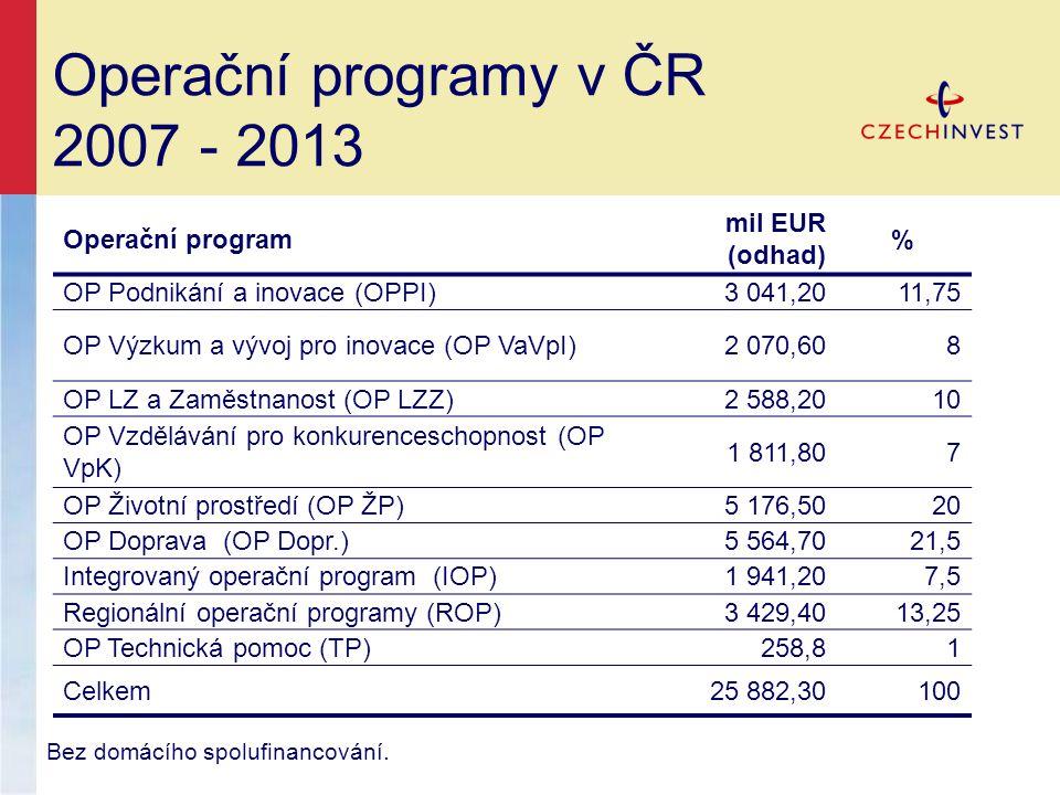 Operační program mil EUR (odhad) % OP Podnikání a inovace (OPPI)3 041,2011,75 OP Výzkum a vývoj pro inovace (OP VaVpI)2 070,608 OP LZ a Zaměstnanost (OP LZZ)2 588,2010 OP Vzdělávání pro konkurenceschopnost (OP VpK) 1 811,807 OP Životní prostředí (OP ŽP)5 176,5020 OP Doprava (OP Dopr.)5 564,7021,5 Integrovaný operační program (IOP)1 941,207,5 Regionální operační programy (ROP)3 429,4013,25 OP Technická pomoc (TP)258,81 Celkem25 882,30100 Operační programy v ČR 2007 - 2013 Bez domácího spolufinancování.