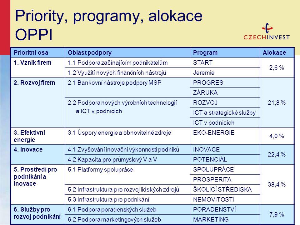 Priority, programy, alokace OPPI Prioritní osaOblast podporyProgramAlokace 1.