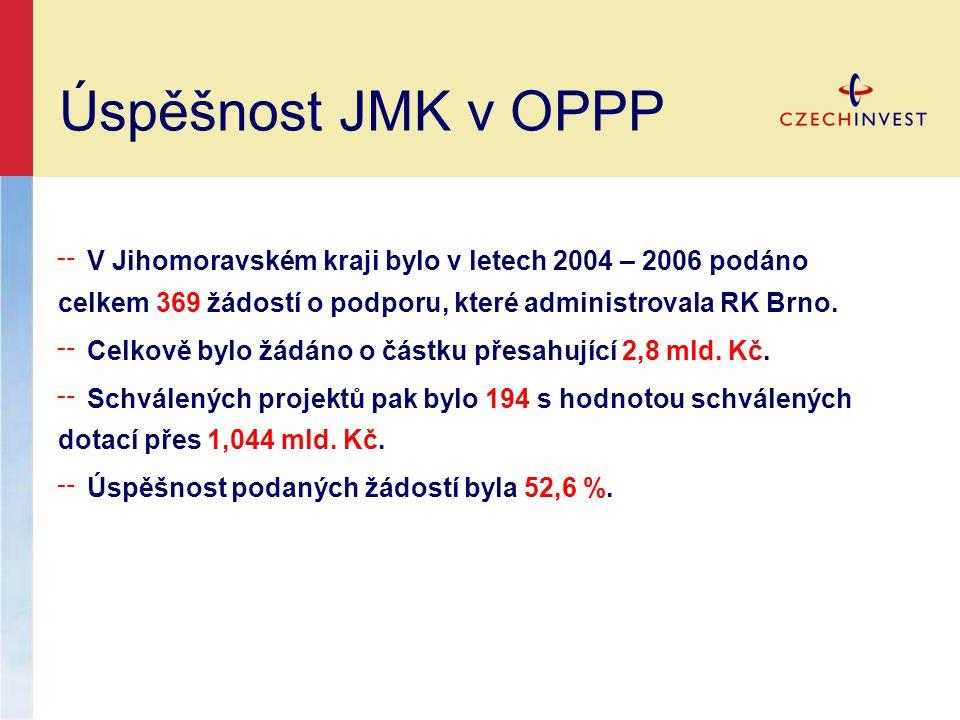 Úspěšnost JMK v OPPP ╌ V Jihomoravském kraji bylo v letech 2004 – 2006 podáno celkem 369 žádostí o podporu, které administrovala RK Brno.