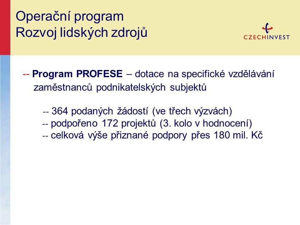 Operační program Rozvoj lidských zdrojů -- Program PROFESE – dotace na specifické vzdělávání zaměstnanců podnikatelských subjektů -- 364 podaných žádostí (ve třech výzvách) -- podpořeno 172 projektů (3.