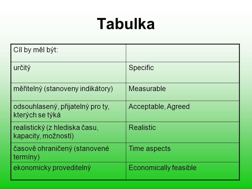 Tabulka Cíl by měl být: určitýSpecific měřitelný (stanoveny indikátory)Measurable odsouhlasený, přijatelný pro ty, kterých se týká Acceptable, Agreed realistický (z hlediska času, kapacity, možností) Realistic časově ohraničený (stanovené termíny) Time aspects ekonomicky proveditelnýEconomically feasible