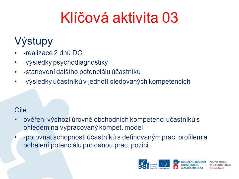 Klíčová aktivita 03 Výstupy -realizace 2 dnů DC -výsledky psychodiagnostiky -stanovení dalšího potenciálu účastníků -výsledky účastníků v jednotl.sled