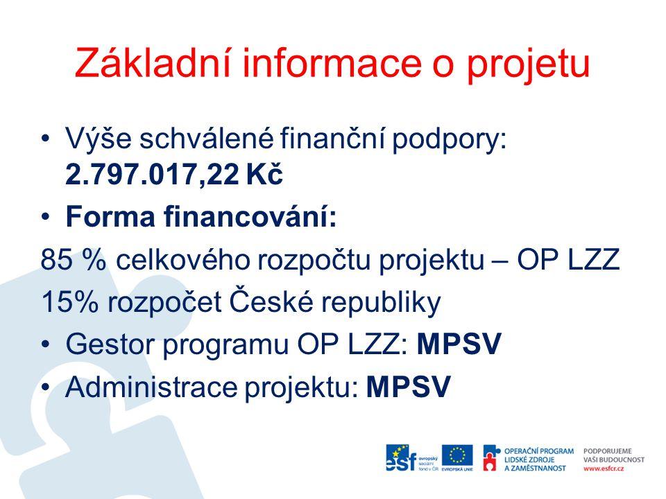 Základní informace o projetu Výše schválené finanční podpory: 2.797.017,22 Kč Forma financování: 85 % celkového rozpočtu projektu – OP LZZ 15% rozpoče