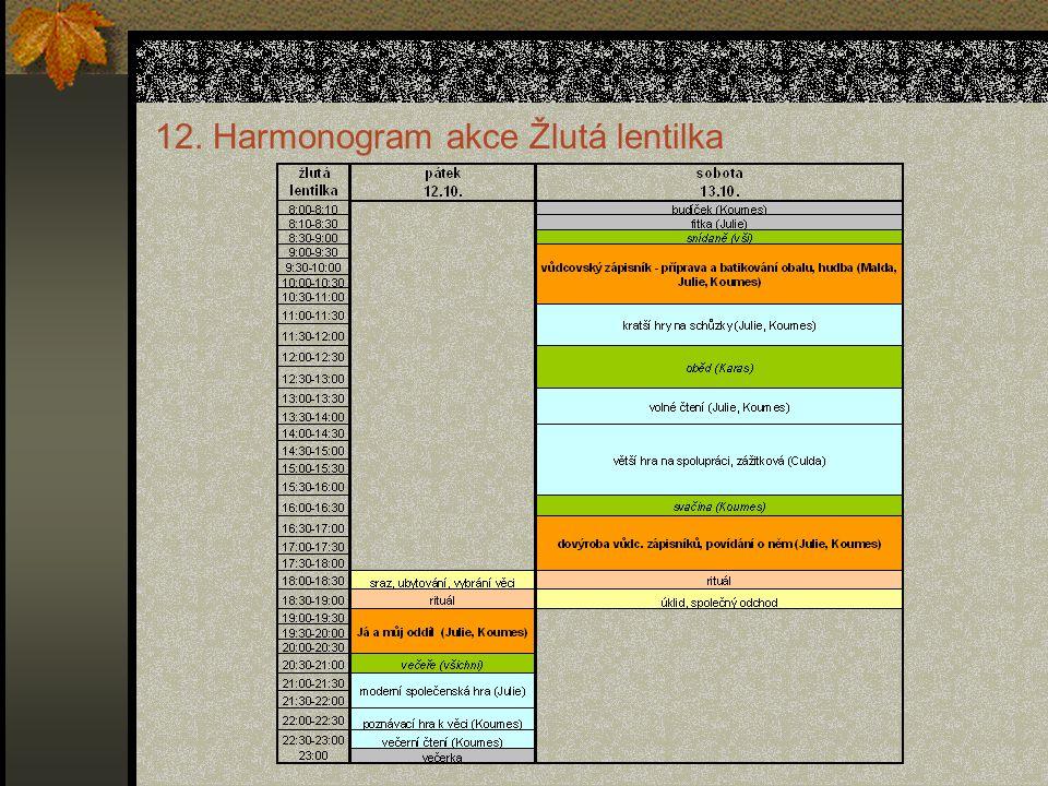 12. Harmonogram akce Žlutá lentilka