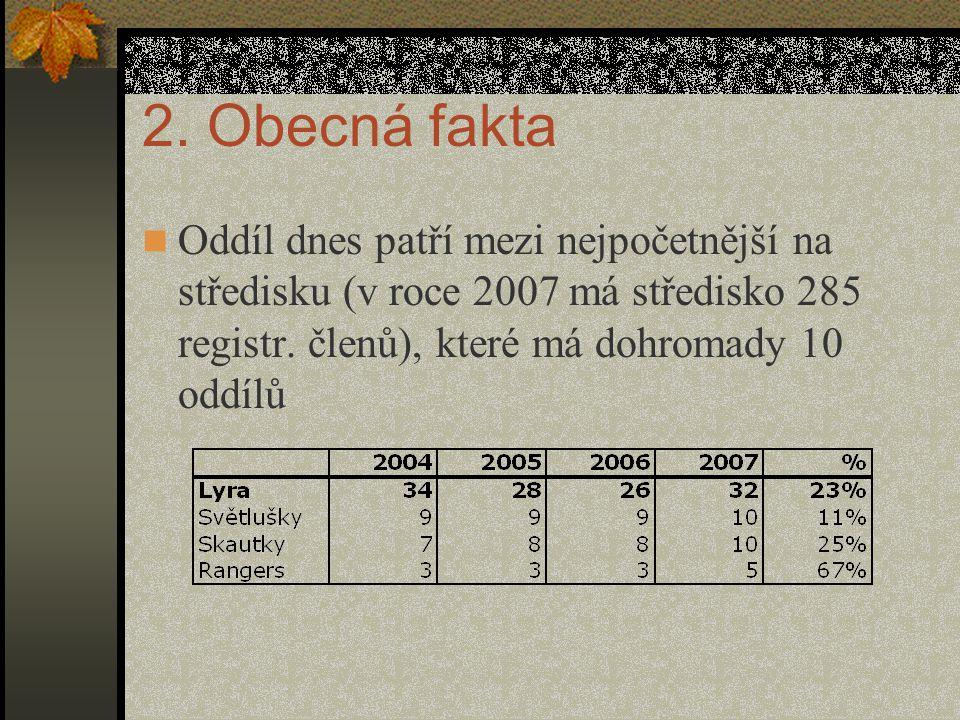 2. Obecná fakta Oddíl dnes patří mezi nejpočetnější na středisku (v roce 2007 má středisko 285 registr. členů), které má dohromady 10 oddílů