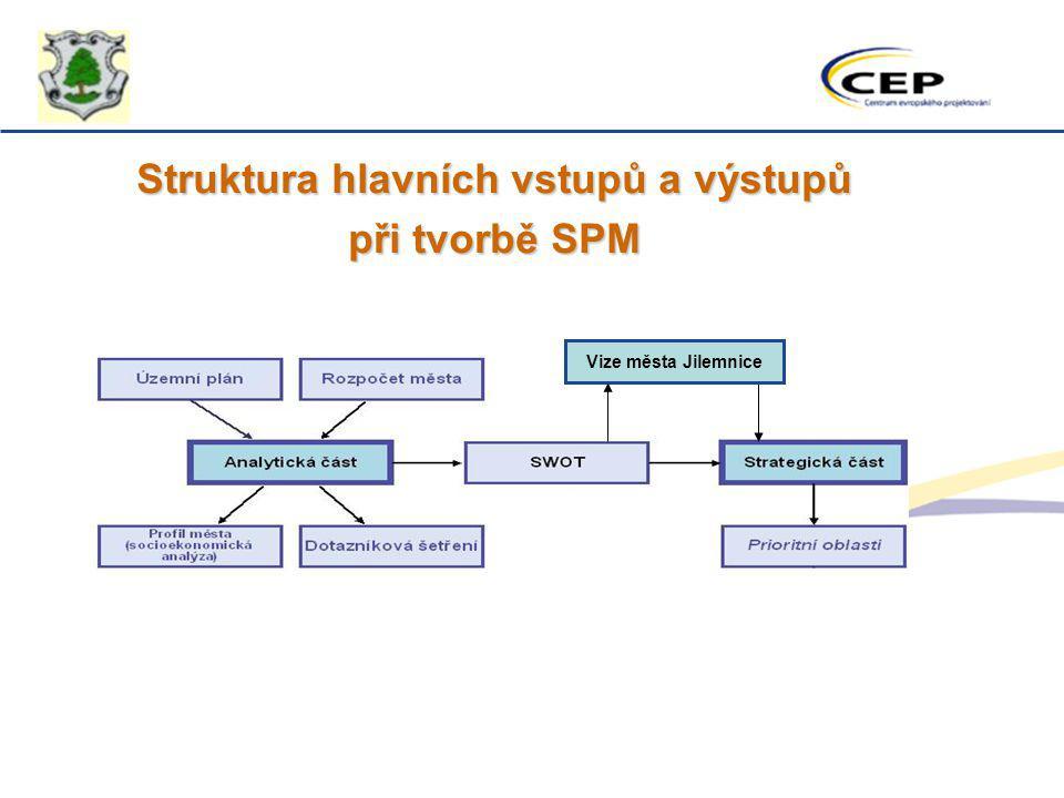 Struktura hlavních vstupů a výstupů při tvorbě SPM Vize města Jilemnice