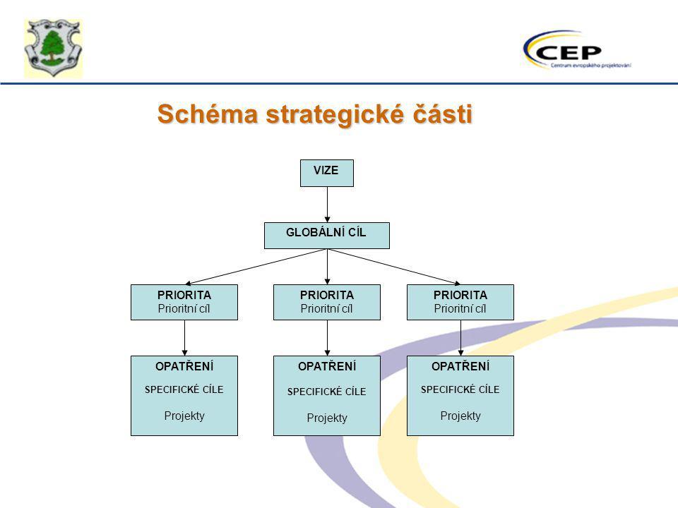 Schéma strategické části VIZE GLOBÁLNÍ CÍL PRIORITA Prioritní cíl PRIORITA Prioritní cíl PRIORITA Prioritní cíl OPATŘENÍ SPECIFICKÉ CÍLE Projekty OPAT