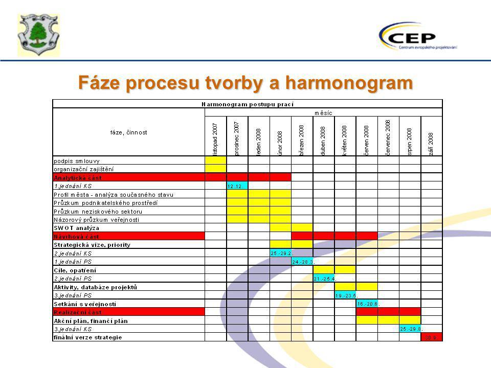 Fáze procesu tvorby a harmonogram