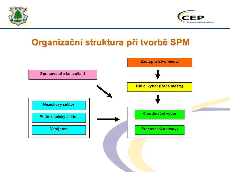 Organizační struktura při tvorbě SPM Zpracovatel a konzultant Neziskový sektor Podnikatelský sektor Veřejnost Koordinační výbor Pracovní skupina(y) Ří