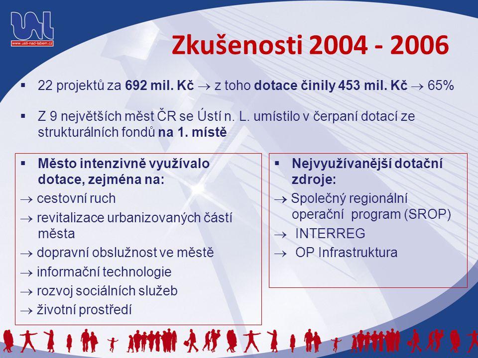 Zkušenosti 2004 - 2006  22 projektů za 692 mil. Kč  z toho dotace činily 453 mil.