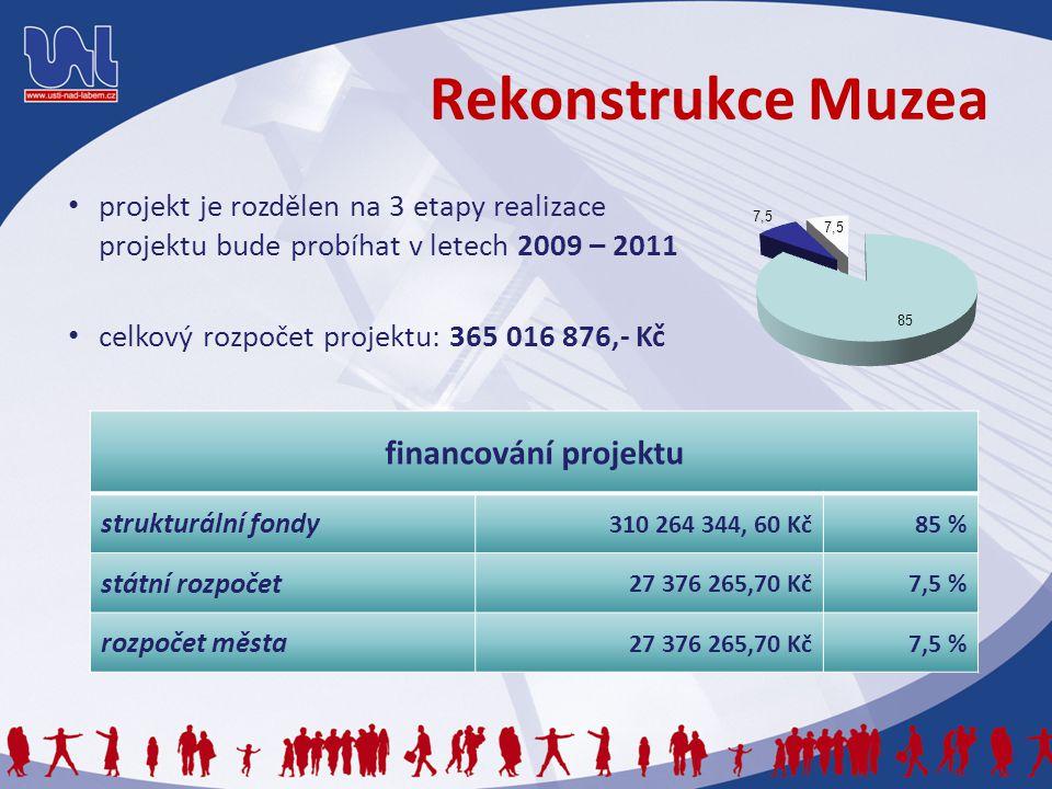 Rekonstrukce Muzea projekt je rozdělen na 3 etapy realizace projektu bude probíhat v letech 2009 – 2011 celkový rozpočet projektu: 365 016 876,- Kč financování projektu strukturální fondy 310 264 344, 60 Kč85 % státní rozpočet 27 376 265,70 Kč7,5 % rozpočet města 27 376 265,70 Kč7,5 %