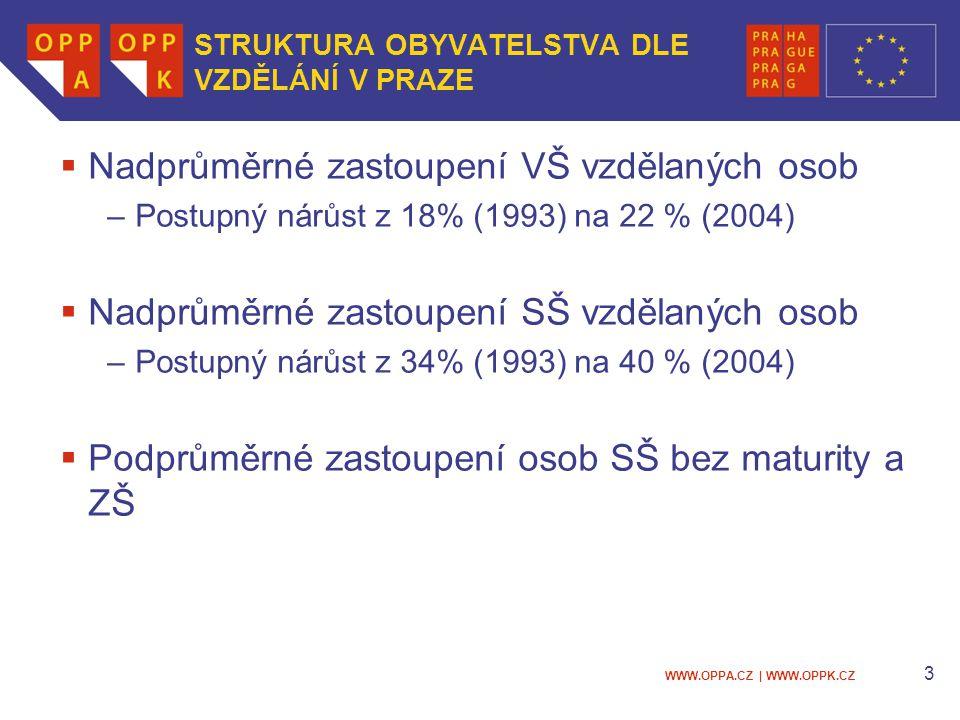 WWW.OPPA.CZ | WWW.OPPK.CZ 3 STRUKTURA OBYVATELSTVA DLE VZDĚLÁNÍ V PRAZE  Nadprůměrné zastoupení VŠ vzdělaných osob –Postupný nárůst z 18% (1993) na 2