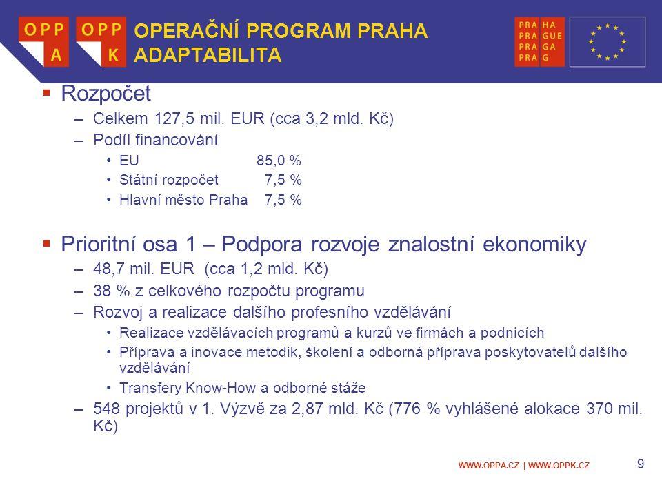 WWW.OPPA.CZ | WWW.OPPK.CZ 9 OPERAČNÍ PROGRAM PRAHA ADAPTABILITA  Rozpočet –Celkem 127,5 mil. EUR (cca 3,2 mld. Kč) –Podíl financování EU 85,0 % Státn