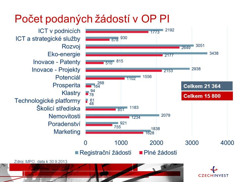 Počet podaných žádostí v OP PI Celkem 21 364 Celkem 15 800 Zdroj: MPO, data k 30.9.2013.