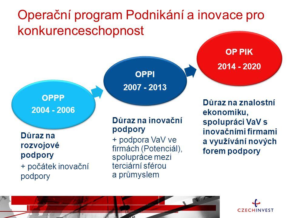 Důraz na rozvojové podpory + počátek inovační podpory OPPP 2004 - 2006 OPPP 2004 - 2006 OPPI 2007 - 2013 OPPI 2007 - 2013 OP PIK 2014 - 2020 Důraz na