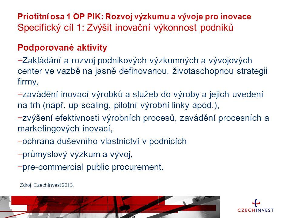 Priotitní osa 1 OP PIK: Rozvoj výzkumu a vývoje pro inovace Specifický cíl 1: Zvýšit inovační výkonnost podniků Podporované aktivity Zakládání a rozvo