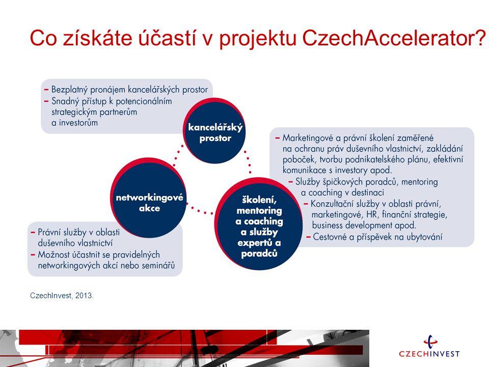Výše podpory v krajích Zdroj: CzechInvest, data k 20.10.2013. Celkem 80 mld. Kč Celkem 43 mld. Kč