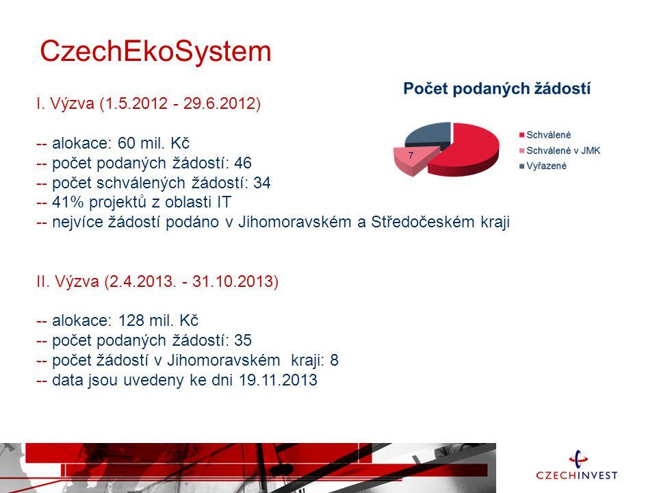 CzechEkoSystem I. Výzva (1.5.2012 - 29.6.2012) -- alokace: 60 mil. Kč -- počet podaných žádostí: 46 -- počet schválených žádostí: 34 -- 41% projektů z